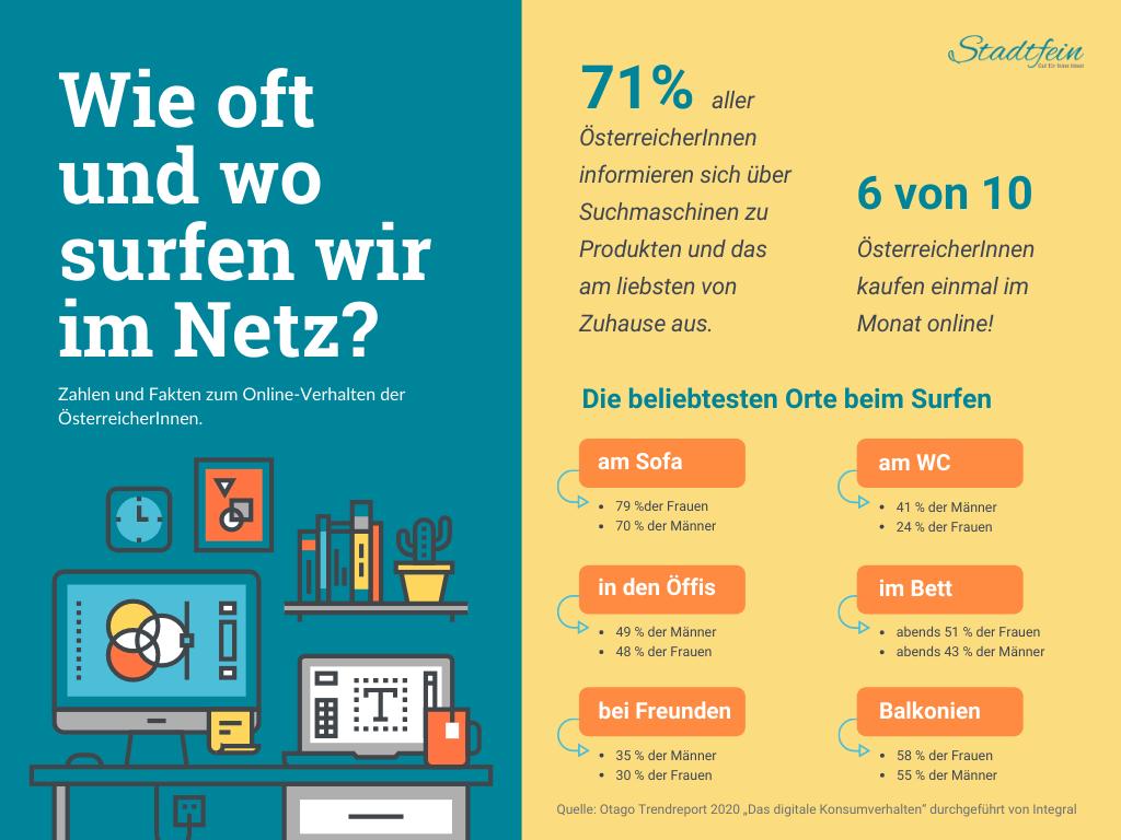 Statistik zum Online-Verhalten der ÖsterreicherInnenr